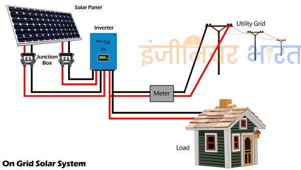 On grid off grid off grid solar system in hindi off grid ccuart Choice Image